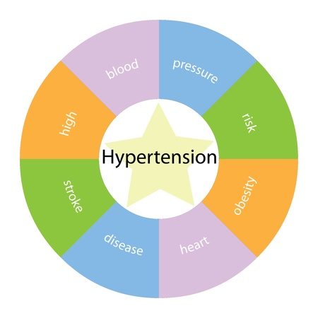 htn: A circular hypertension concept with great terms around the center including high, blood, pressue and risk with a yellow star in the middle Stock Photo