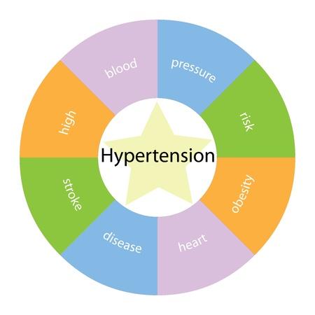 hipertension: Un concepto hipertensi�n circular con grandes t�rminos alrededor del centro como alta, la sangre y el riesgo pressue con una estrella amarilla en el medio
