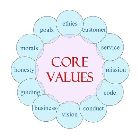 onestà: Nucleo concetto Valori diagramma circolare in rosa e blu con termini grandi come l'etica, la missione, il codice, il comportamento, la morale e altro ancora. Archivio Fotografico