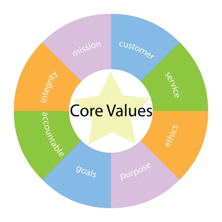 core: A core values circular concept with great terms around the center including  integirty, mission, service and ethics with a yellow star in the middle