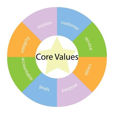 integridad: Un núcleo de valores concepto circular con grandes términos de todo el centro, incluyendo integirty, misión, servicio y ética con una estrella amarilla en el medio Foto de archivo