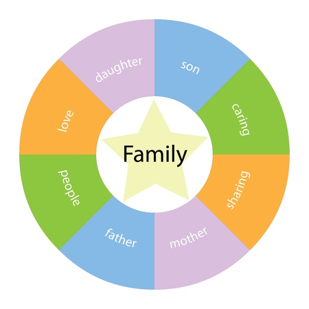 A Family circular concept with great terms around the center including  love, people, mother and caring with a yellow star in the middle Stock Photo - 15558061