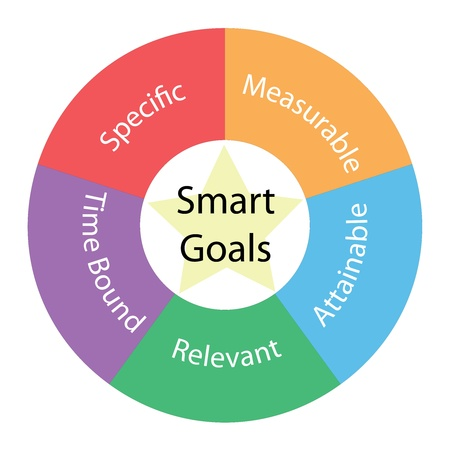 measurable: Smart Goals circular concept with great terms around the center including specfic, measurable, attainable, relevant, time bound with a yellow star in the middle Stock Photo