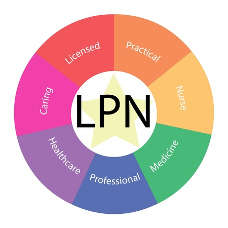 A LPN Licensed Practical Nurse circular concept with great terms around the center including caring, medicine, professional and more with a yellow star in the middle