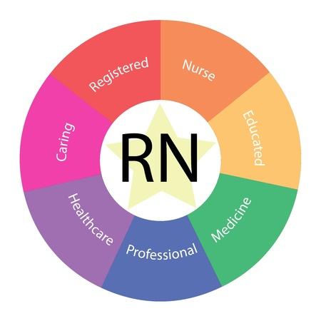 enfermeria: Un RN Enfermera Registrarse concepto circular con grandes términos de todo el centro, incluyendo el cuidado, la medicina, profesional y más con una estrella amarilla en el medio Foto de archivo
