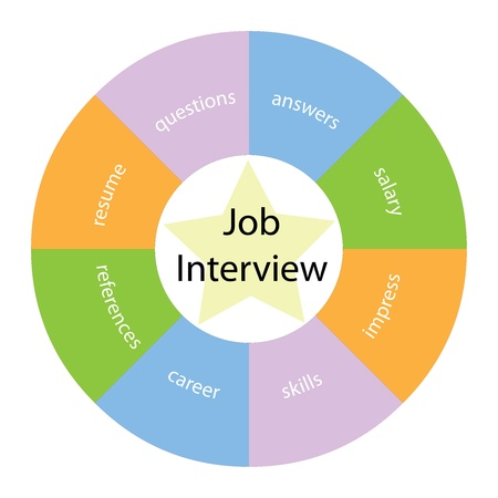 A Job Interview circular concept with great terms around the center including resume, salary, career and skills with a yellow star in the middle