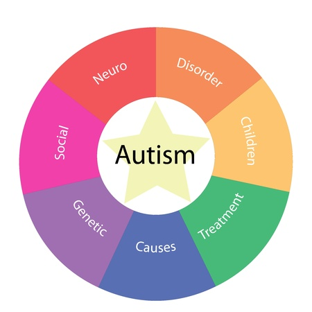 An Autism circular concept with great terms around the center including neuro, disorder and children with a yellow star in the middle