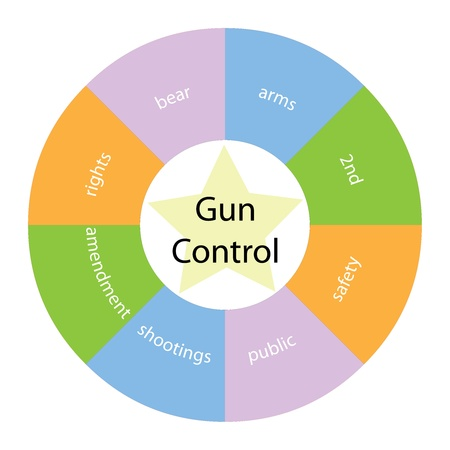 A Gun Control circular concept with great terms around the center including rights, public and safety with a yellow star in the middle photo