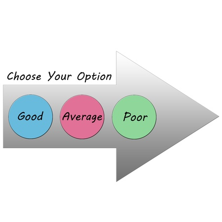 Choose your option between Good Average Poor in a colorful arrow concept.
