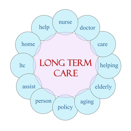 Long Term Care concept circular diagram in pink and blue with great terms such as nurse, care, elderly, aging and more. Stock Photo - 20370867