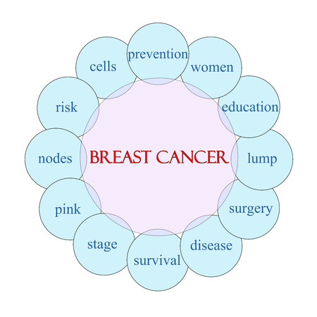 Breast Cancer concept circular diagram in pink and blue with great terms such as prevention, women, education and more. photo