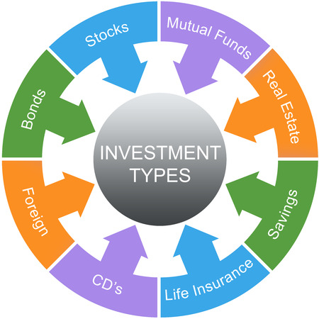 Investment Types Word Circle Concept with great terms such as stocks, bonds, savings and more. photo