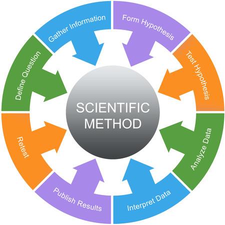 hipótesis: Método Científico Palabra Concepto Círculo con grandes términos como la nueva prueba, hipótesis y más.