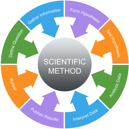 science scientific: Scientific Method Word Circle Concept with great terms such as retest, hypothesis and more. Stock Photo