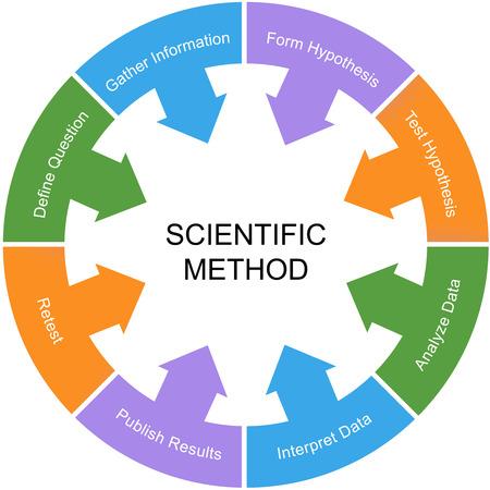 hipótesis: Método Científico Palabra Concepto Circle con un centro blanco con grandes términos como nueva prueba, hipótesis y más.