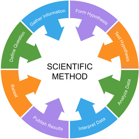 Scientific Method Word Circle Concept with a white center with great terms such as retest, hypothesis and more. Stockfoto