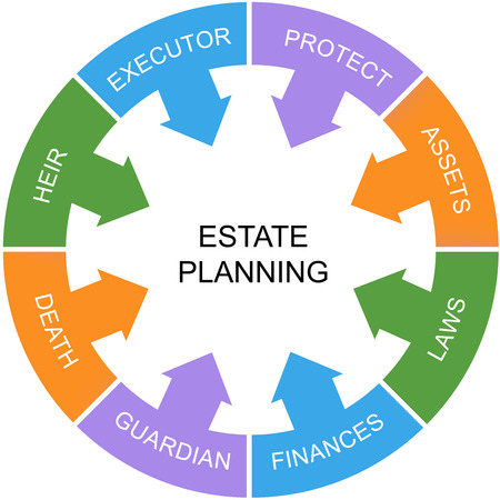 Estate Planning Word Circle Concept with great terms such as heir, laws, assets and more.