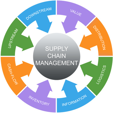 downstream: Supply Chain Management Word Circles Concept with great terms such as value, upstream, logistics and more.