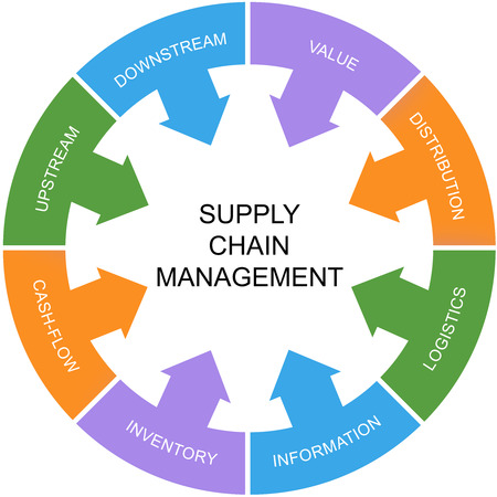 Supply Chain Management Word Circle Concept with great terms such as value, upstream, logistics and more.