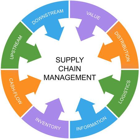 leveringen: Supply Chain Management Word Circle Concept met grote termen als waarde, stroomopwaarts, logistiek en nog veel meer.
