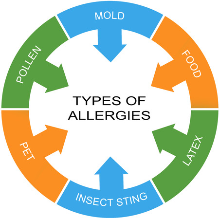 Types of Allergies Word Circle Concept with great terms such as mold, food, pollen and more.