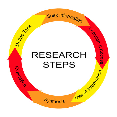 synthesis: Research Steps Word Circle Concept with great terms such as define task, seek information and more.