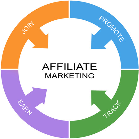 Affiliate Marketing Word Circle Concept with great terms such as join, promote and more. 版權商用圖片