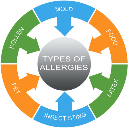 Types of Allergies Word Circles Concept with great terms such as mold, food, pollen and more.
