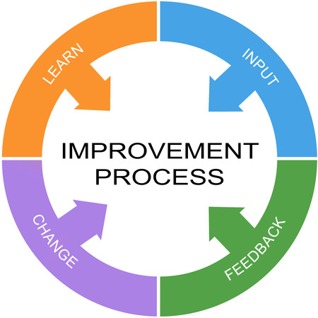 Improvement Process Word Circle Concept with great terms such as learn, input and more.
