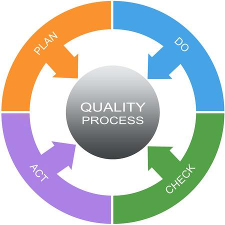 品質プロセス単語サークル コンセプト ・計画、実行、確認など偉大な条件。