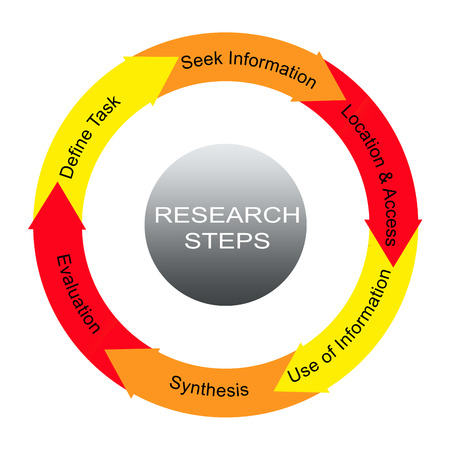 Research Steps Word Circle Concept with great terms such as define task, seek information and more.