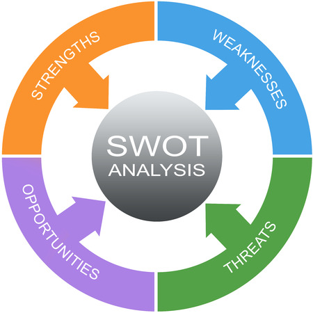 weaknesses: SWOT Analysis Word Circles Concept with great terms such as strengths, threats and more.