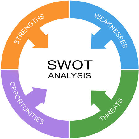 weaknesses: SWOT Analysis Word Circle Concept with great terms such as strengths, threats and more.