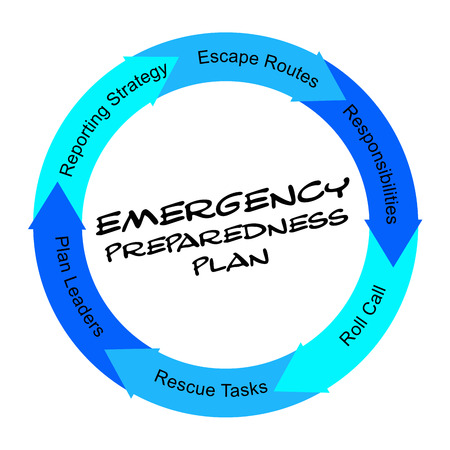 emergency call: Emergency Preparedness Plan scribbled Word Circle Concept with great terms such as plan leaders, escape routes and more.