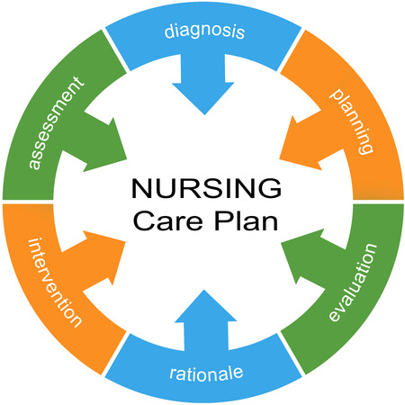 Nursing Care Plan Word Circle Concept white center with great terms such as planning, evaluation and more. photo
