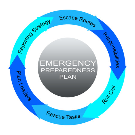 Emergency Preparedness Plan Word Circles Concept with great terms such as plan leaders, escape routes and more.
