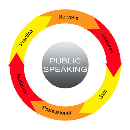 public speaking: Public Speaking Word Circles Concept with great terms such as practice, nervous and more.