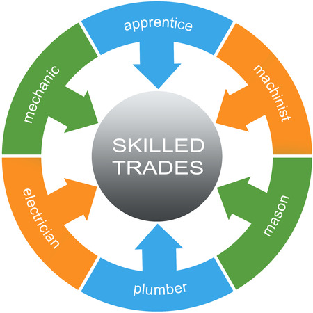 Skilled Trades Word Circles Concept with great terms such as apprentice, mechanic, plumber and more. photo