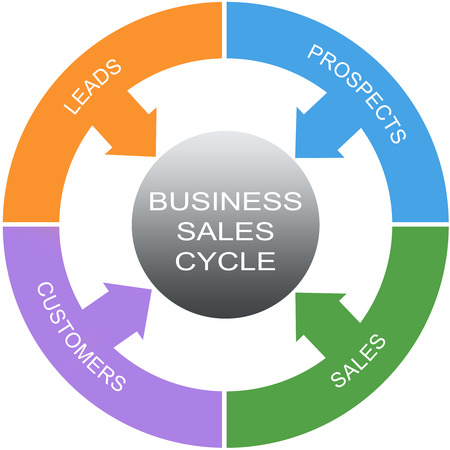 Business Sales Cycle Word Circles Concept with great terms such as leads, prospects and more. Stock Photo