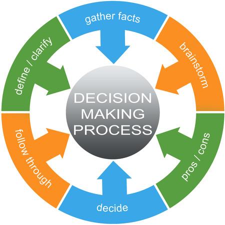 Besluitvormingsproces Word Cirkels Concept met grote termen als definiëren, verzamelen feiten en meer. Stockfoto