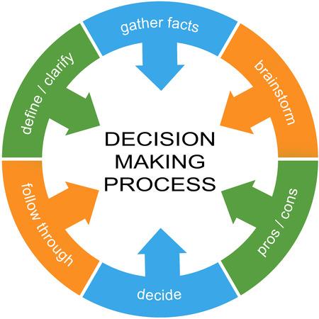 Besluitvormingsproces Word Circle Concept met grote termen als definiëren, verzamelen feiten en meer.