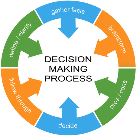 Decision Making Process Word Circle Concept with great terms such as define, gather facts and more.