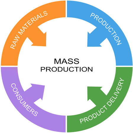 Mass Production Word Circle Concept with great terms such as consumers, production and more.