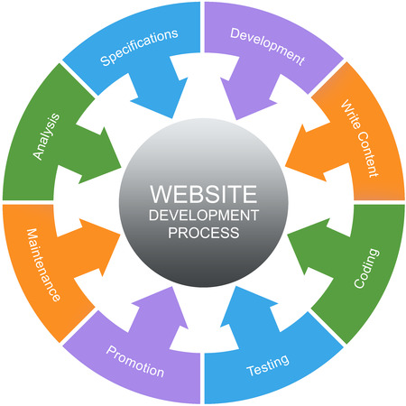 website words: Website Development Process Word Circles Concept with great terms such as analysis, development and more. Stock Photo