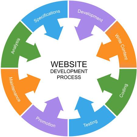 ウェブサイト開発プロセス単語サークル概念分析、開発など偉大な条件で。