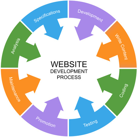 website words: Website Development Process Word Circle Concept with great terms such as analysis, development and more. Stock Photo