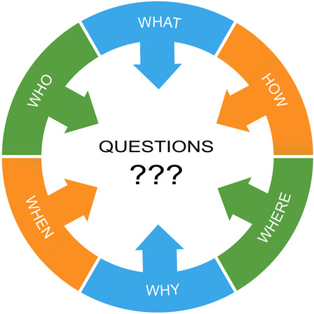 how: Questions Word Circle Concept with great terms such as who, what, why and more.