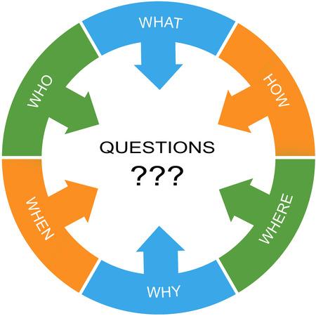 Vragen Word Circle Concept met grote termen als wie, wat, waarom en meer.