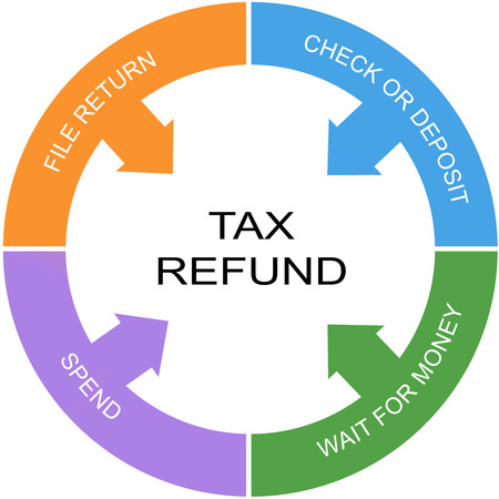Tax Refund Word Circle Concept with great terms such as file return, spend and more.