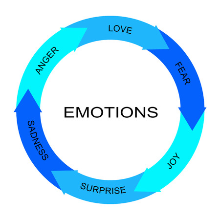 Emotions Word Circle Arrows Concept with great terms such as anger, love, fear and more. Stock Photo